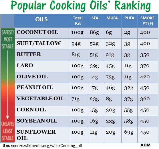 Best Cooking Oils Healthiest And Safest For All