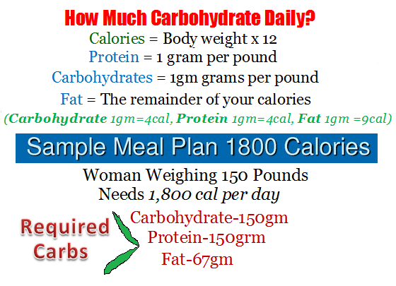 Carbs-required-daily