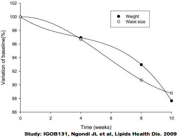 Weight Loss Results Of African Mango diet study.