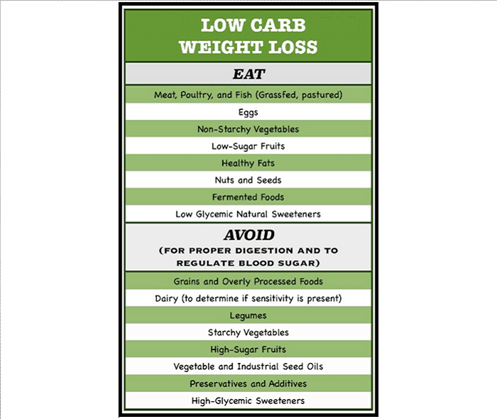 Low Carb Diets For Losing Weight