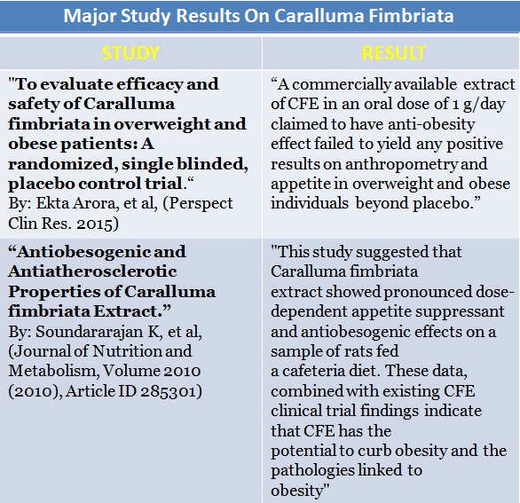 Study Results On Caralluma Fimbriata
