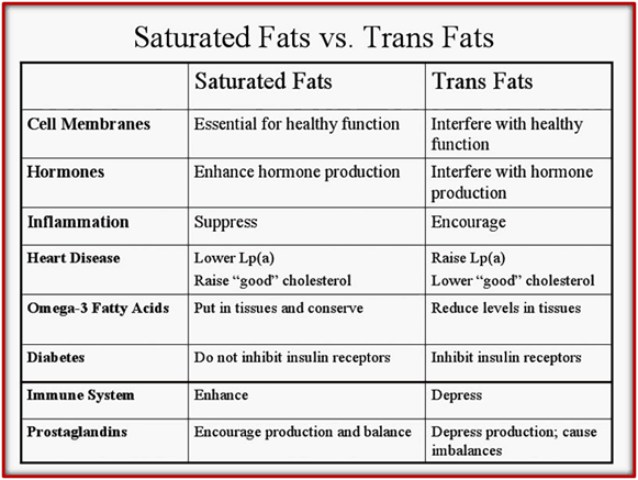 Trans-fat-Caused-Health-Issues-Graph