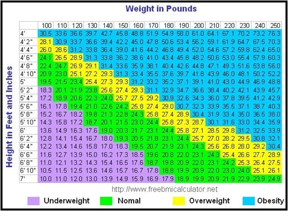 BMI-Charts-In-Pounds