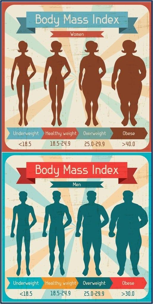 BMI-Weight-Categories