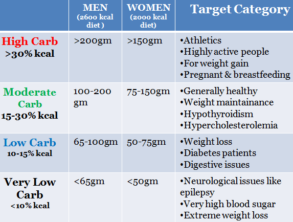 Carb Intake plans