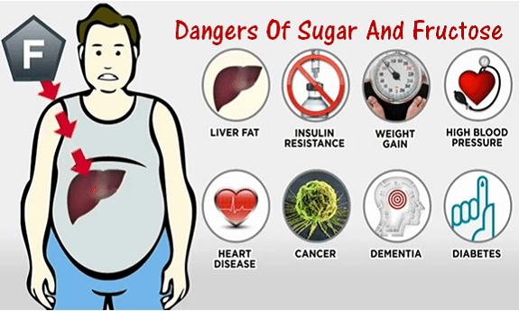 Dangers of Sugar And Fructose