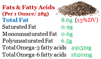 Fat-And-Fatty-Acids