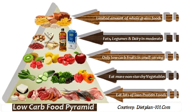 Low-carb food pyramid