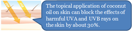 Protects skin from UVA Rays