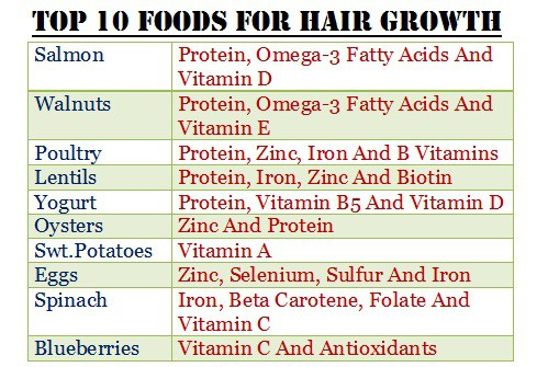 Best Foods For Hair Growth And Healthy Hair