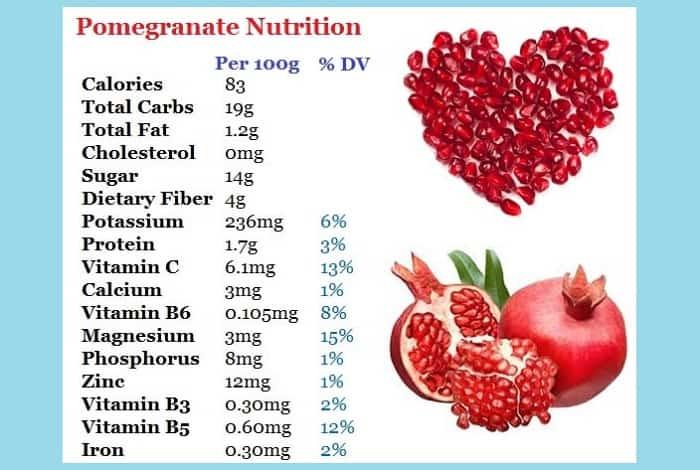 Pomegranate Nutrition