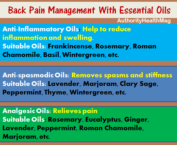 Back Pain Management With Essential Oils