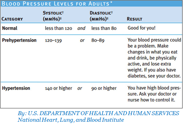 Blood Pressure Levels Measurement For Adults