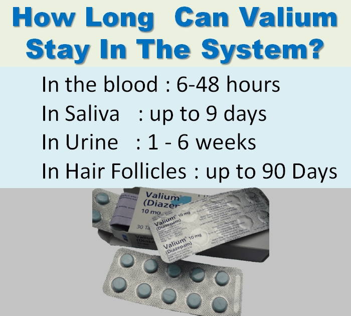 Valium Retention In the Body