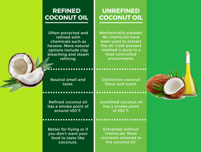 Differences between refined and unrefined coconut oil